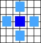 Downsampling filtering / blur pattern