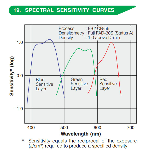 Fujifilm Provia color layer sensitivity curve, source: Fujifilm
