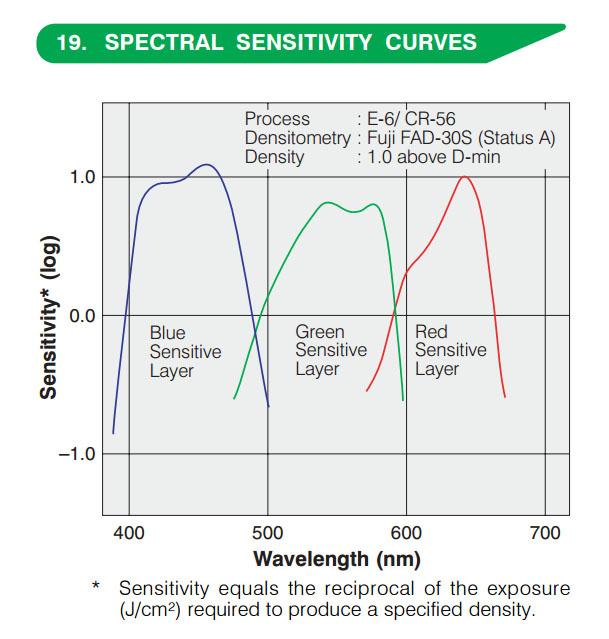 Fujifilm Provia color layer sensitivity curve, source: Fujifilm