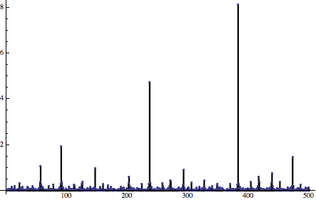 Constant_dither_noise_golden_spectrum.png