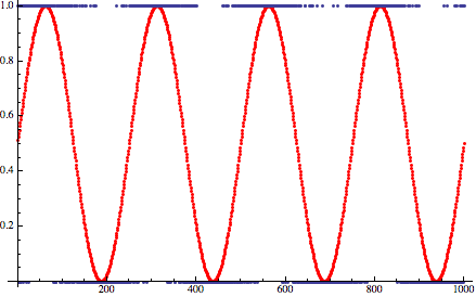 sine_quantize_dither.png