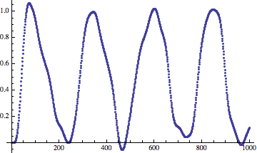 sine_quantize_dither_lowpass.png