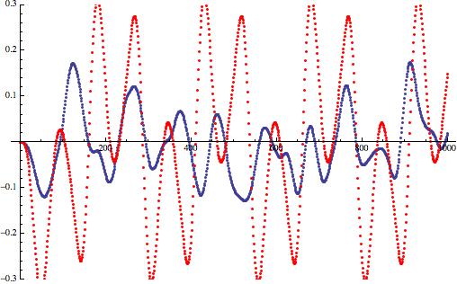 sine_quantize_dither_lowpass_error.png