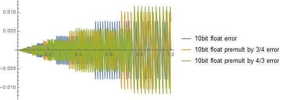 8bitsrgb_vs_10float_relative_vs_premultiplied_smaller.png